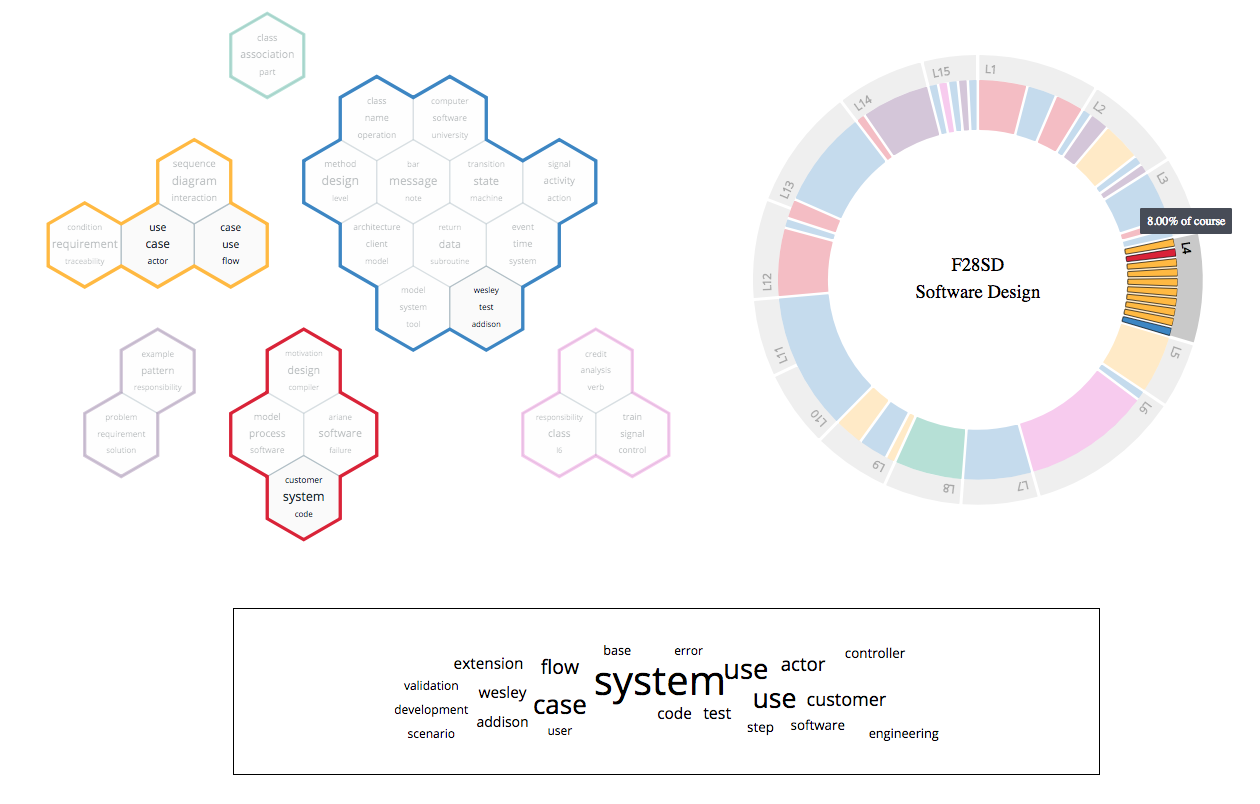 Interactive Visualisation of F28SO showing structure and treatment of topics