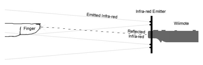 Finger Tracking Diagram