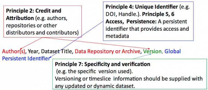 Schema org Dataset Descriptions Meeting | Alasdair J G Gray